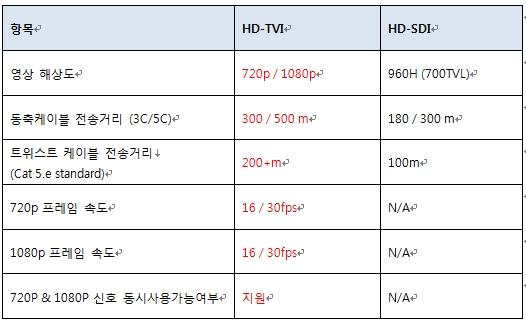 성능비교 2: HD-TVI VS HD-SDI