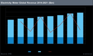 Smart Electricity Meter Revenue to Reach $7 Billion Globally in 2021, IHS Markit Says