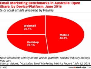 Almost Half of Marketing Emails in Australia Are Opened on Mobile
