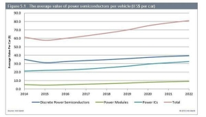Market for Power Semiconductors in Automotive to Rev Up by $3 Billion by 2022, IHS Markit Says